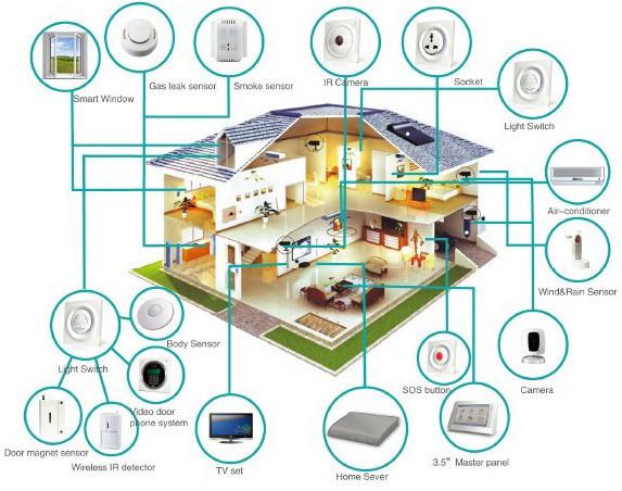 Smart home 0 truncate